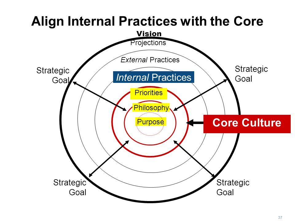 37 Align Internal Practices with the Core Priorities Purpose Philosophy Internal Practices Projections External Practices Strategic Goal Strategic Goa