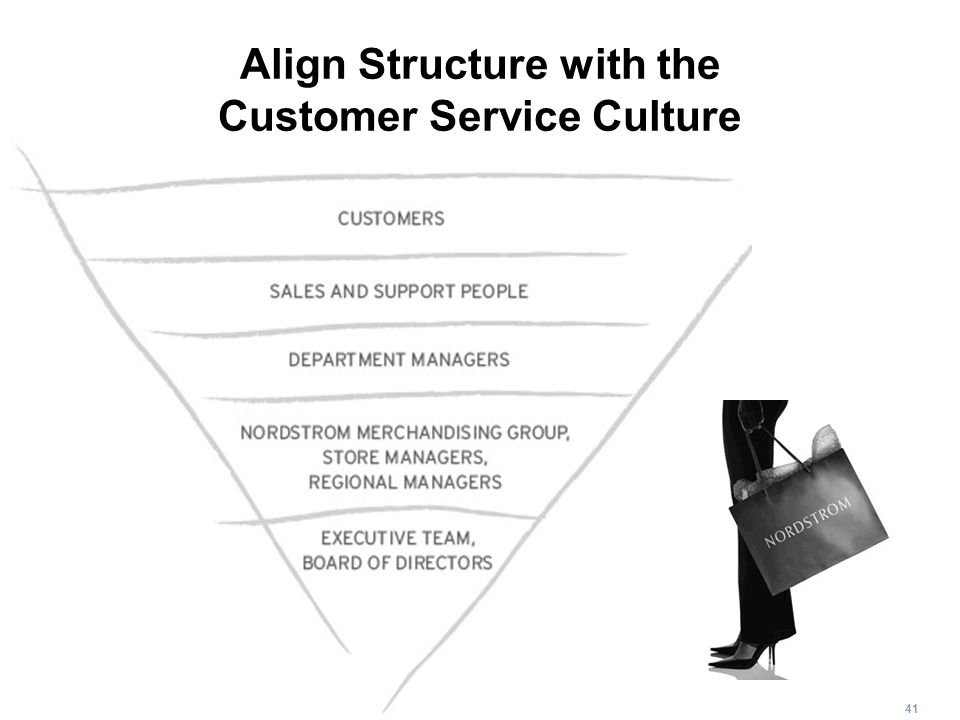 41 Align Structure with the Customer Service Culture