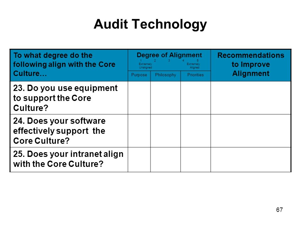 67 Audit Technology To what degree do the following align with the Core Culture… Degree of Alignment 1 2 3 4 5 Extremely Extremely Unaligned Aligned R