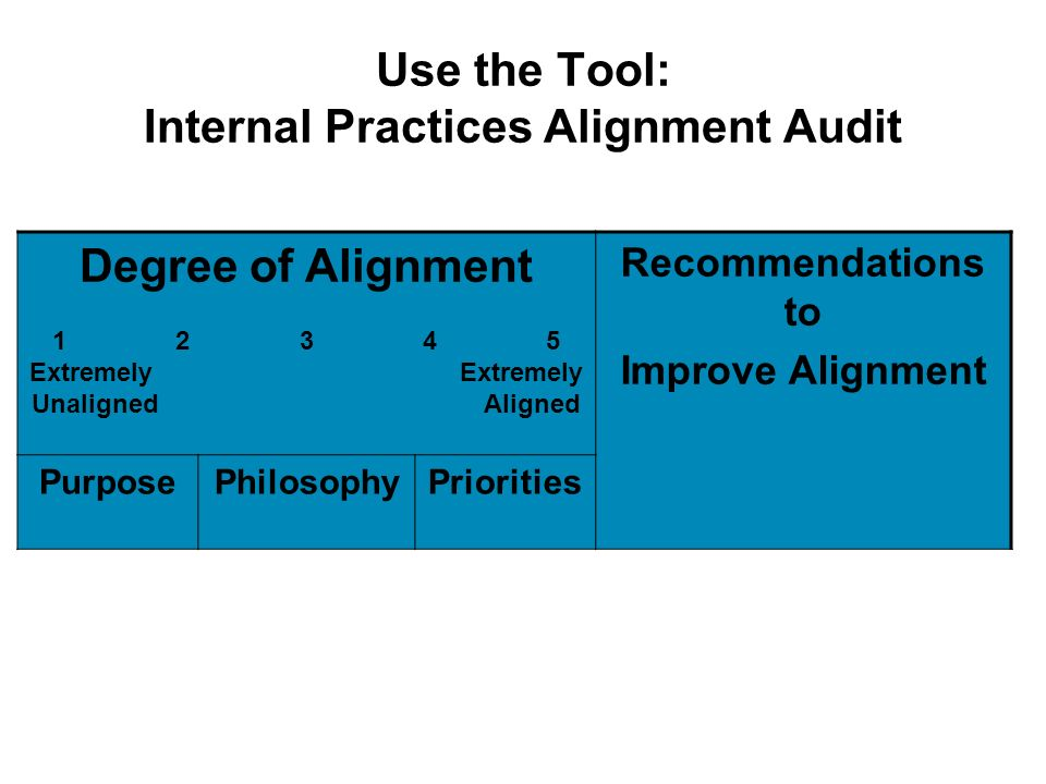 Use the Tool: Internal Practices Alignment Audit Degree of Alignment 1 2 3 4 5 Extremely Extremely Unaligned Aligned Recommendations to Improve Alignm