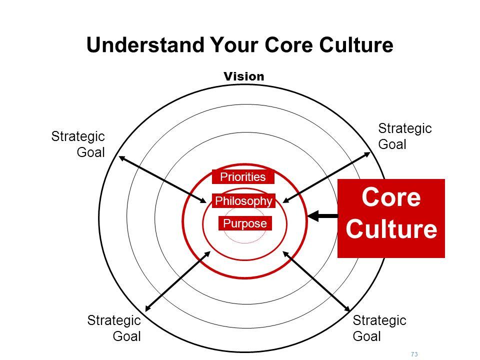 73 Understand Your Core Culture Strategic Goal Strategic Goal Strategic Goal Strategic Goal Core Culture Vision Purpose Philosophy Priorities