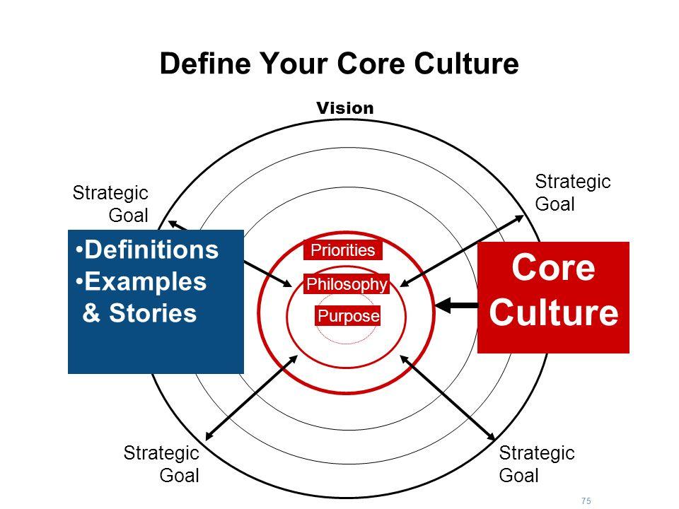 75 Define Your Core Culture Strategic Goal Strategic Goal Strategic Goal Strategic Goal Core Culture Vision Purpose Philosophy Priorities Definitions