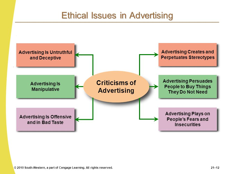 © 2010 South-Western, a part of Cengage Learning. All rights reserved.21–12 Ethical Issues in Advertising Advertising Creates and Perpetuates Stereoty