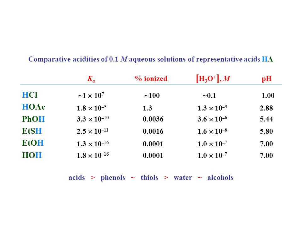 acids > phenols ~ thiols > water ~ alcohols K a % ionized [ H 3 O + ], M pH ~1 10 7 ~100 ~0.1 1.00 1.8 10 – 5 1.3 1.3 10 – 3 2.88 3.3 10 – 10 0.0036 3
