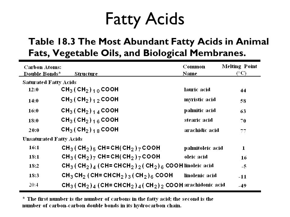 Fatty Acids Table 18.3 The Most Abundant Fatty Acids in Animal Fats, Vegetable Oils, and Biological Membranes.