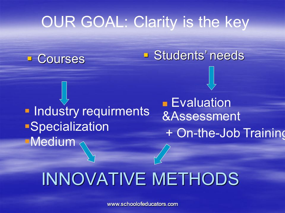 INNOVATIVE METHODS Courses Courses Students needs Students needs Industry requirments Specialization Medium Evaluation &Assessment + On-the-Job Training OUR GOAL: Clarity is the key www.schoolofeducators.com