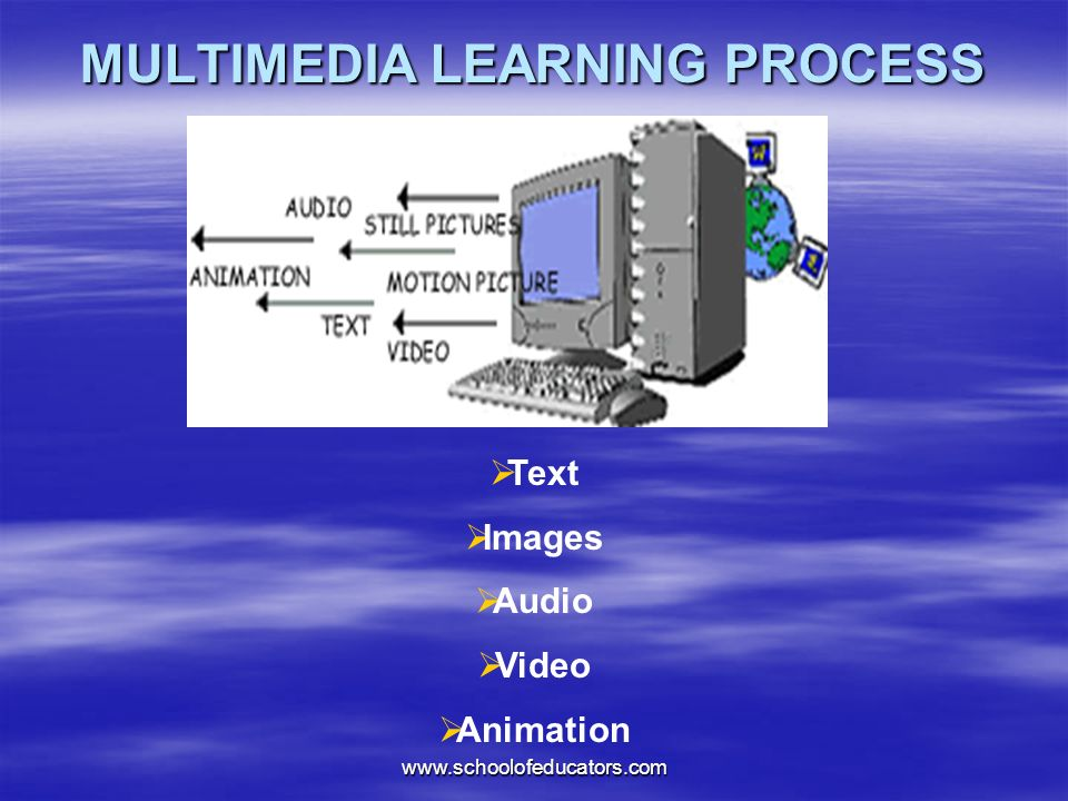 MULTIMEDIA LEARNING PROCESS Text Images Audio Video Animation www.schoolofeducators.com