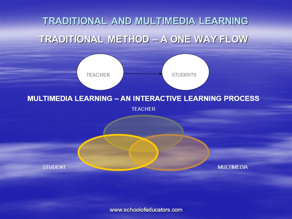 TRADITIONAL AND MULTIMEDIA LEARNING TRADITIONAL METHOD – A ONE WAY FLOW STUDENTS TEACHER MULTIMEDIASTUDENT MULTIMEDIA LEARNING – AN INTERACTIVE LEARNING PROCESS www.schoolofeducators.com