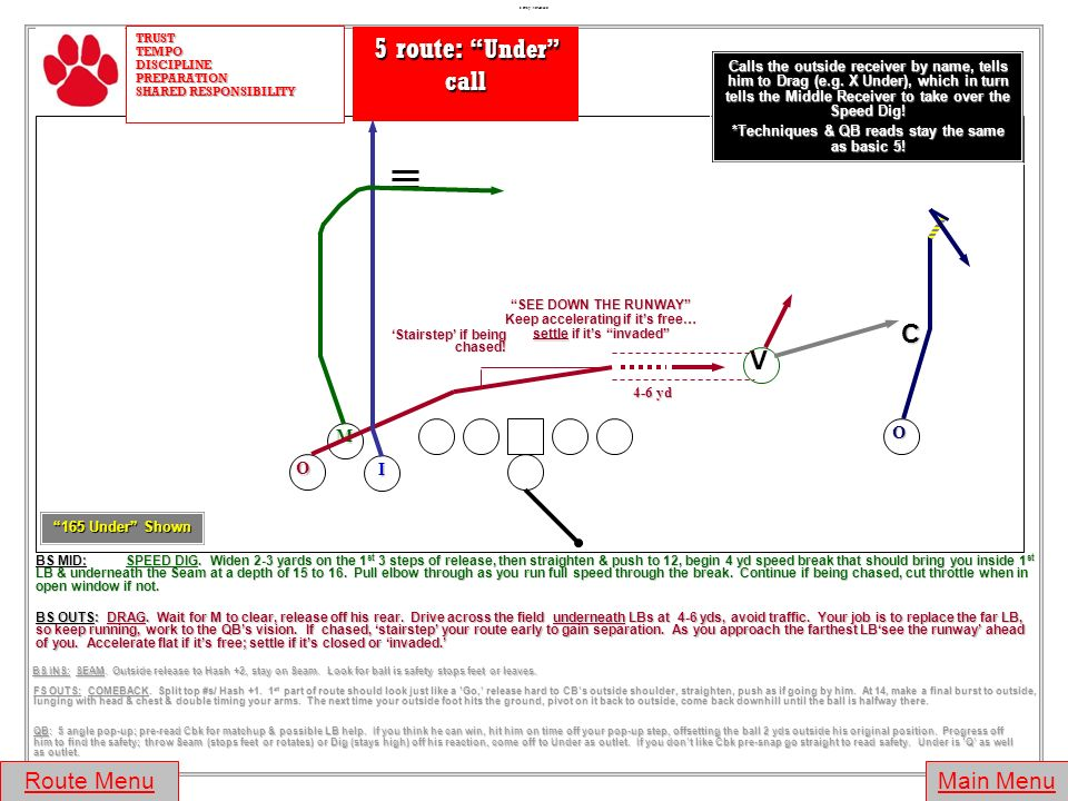 BS OUTS: SPEED DIG. Automatic Dagger rules. Split top #s (Hash) unless pressed, in which case split mid #s & use BURST release. Push to 12, begin 4 yd