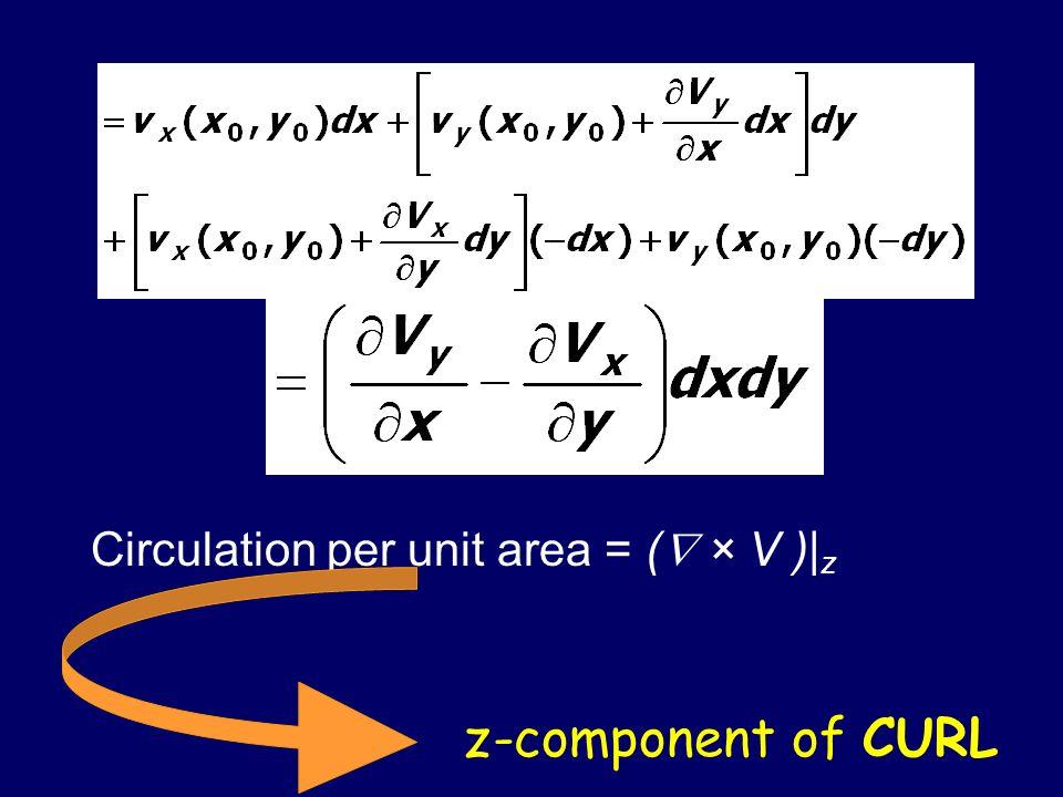 Circulation per unit area = ( × V )| z z-component of CURL