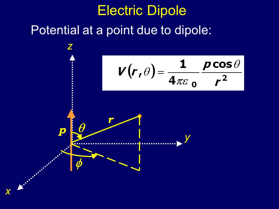 Electric Dipole Potential at a point due to dipole: z y x p r