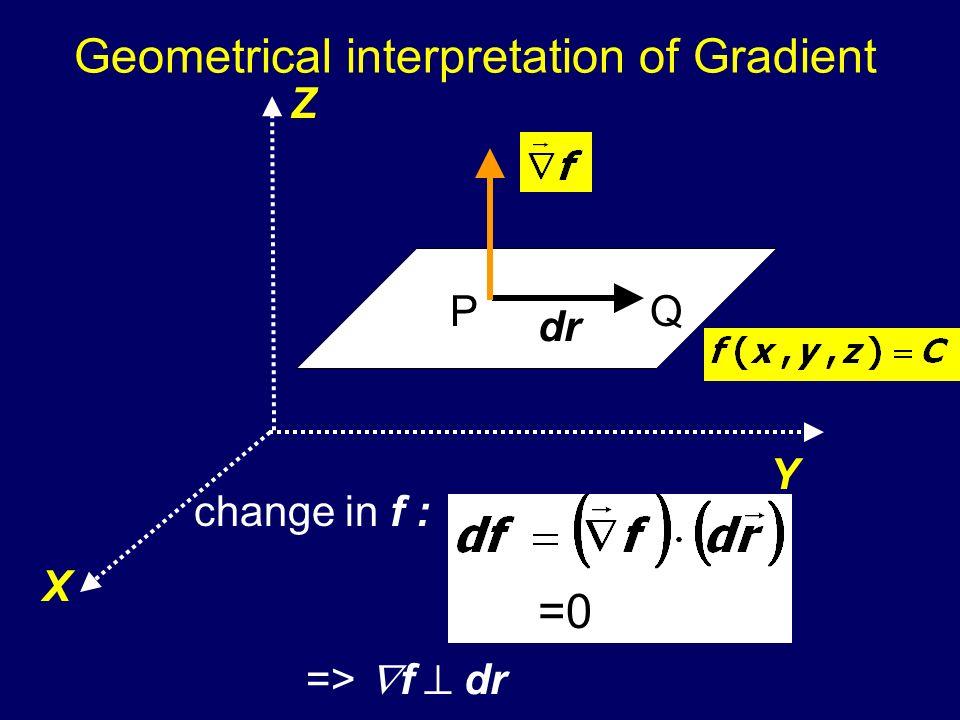 Geometrical interpretation of Gradient Z X Y PQ dr change in f : =0 => f dr