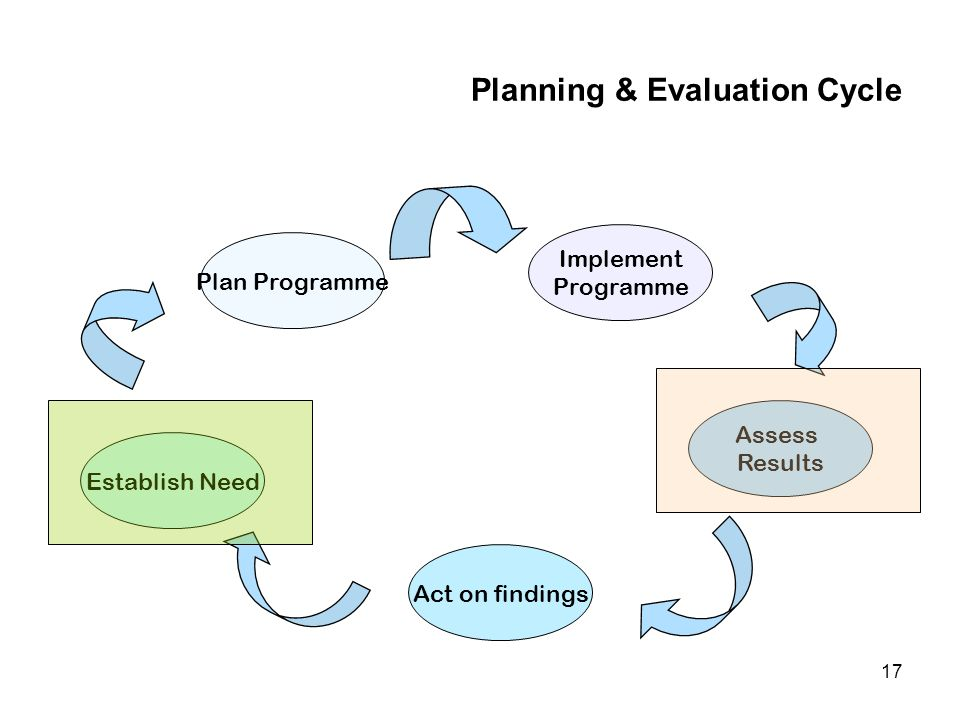 17 Planning & Evaluation Cycle Plan Programme Establish Need Act on findings Assess Results Implement Programme