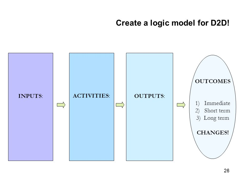 26 Create a logic model for D2D! INPUTS: ACTIVITIES: OUTPUTS: OUTCOMES 1)Immediate 2)Short term 3) Long term CHANGES!