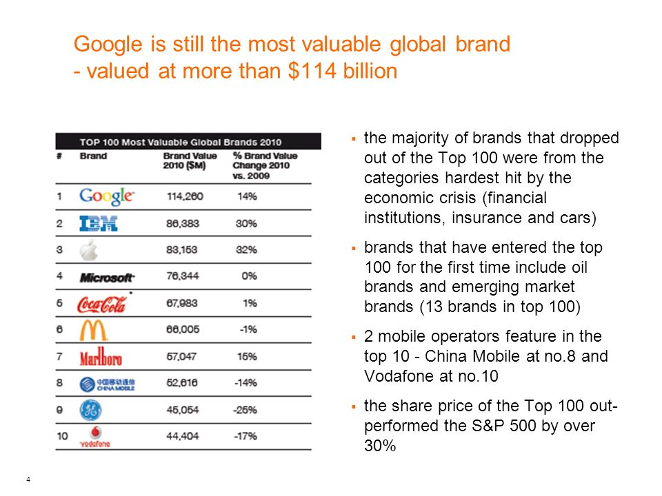 5 Orange is ranked 50th overall with a brand value of $14,018 million the Orange brand valuation takes into account the mobile activities of Orange and does not include activities such as TV, fixed line Orange is ahead of global brands such as American Express, Fedex, Gucci, Pepsi and Mercedes Orange is ranked 8 th in value in the Continental Europe brands ranking 1 mobile operator is a new entrant to the top 100.
