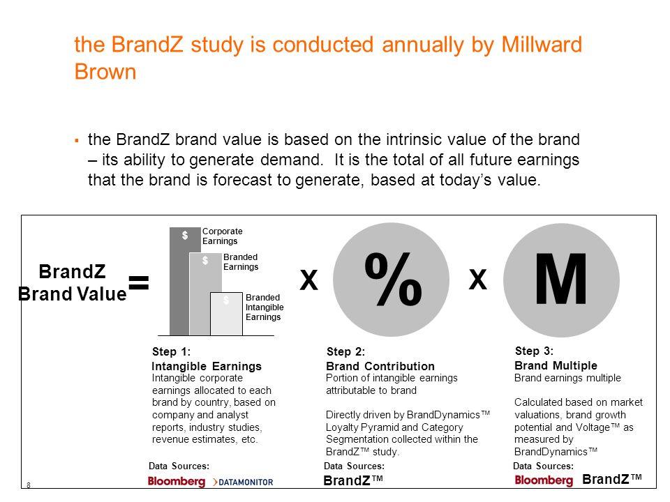 9 for more information for more details on BrandZ, visit the website http://www.brandz.com/output/ http://www.brandz.com/output/ the full report can be accessed on the Millward Brown website http://www.millwardbrown.com/Sites/Optimor/Media/Pdfs/en/ BrandZ/BrandZ-2009-Report.pdf http://www.millwardbrown.com/Sites/Optimor/Media/Pdfs/en/ BrandZ/BrandZ-2009-Report.pdf