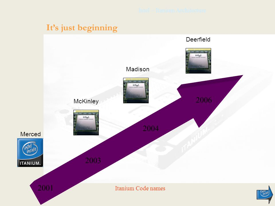 Intel – Itanium Architecture Its just beginning 2001 2004 2006 2003 Merced McKinley Madison Deerfield Itanium Code names