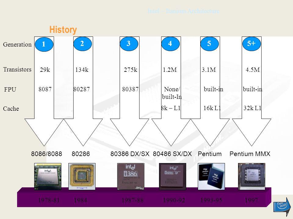 Intel – Itanium Architecture History 1978-811984 8086/808880286 1987-88 80386 DX/SX 1990-92 80486 SX/DX 1993-95 Pentium 1997 Pentium MMX 1 23455+ 29k134k275k1.2M3.1M4.5M Transistors FPU 80878028780387None/ built-In built-in Cache 8k – L116k L132k L1 Generation
