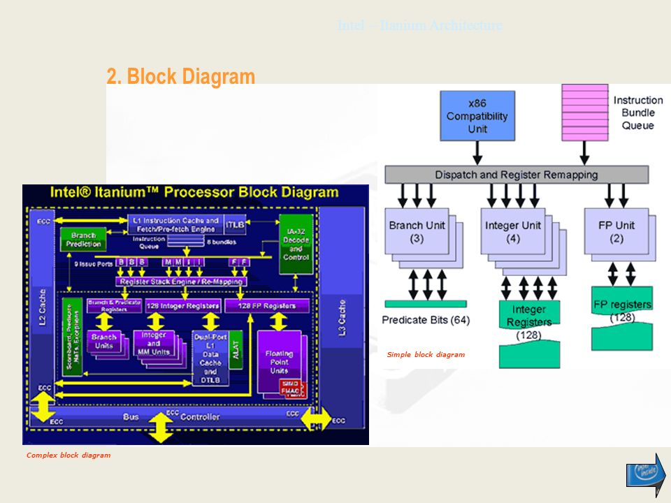 Intel – Itanium Architecture 2. Block Diagram Complex block diagram Simple block diagram