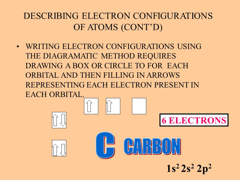DESCRIBING ELECTRON CONFIGURATIONS OF ATOMS (CONTD) WRITING ELECTRON CONFIGURATIONS USING THE DIAGRAMATIC METHOD REQUIRES DRAWING A BOX OR CIRCLE TO F