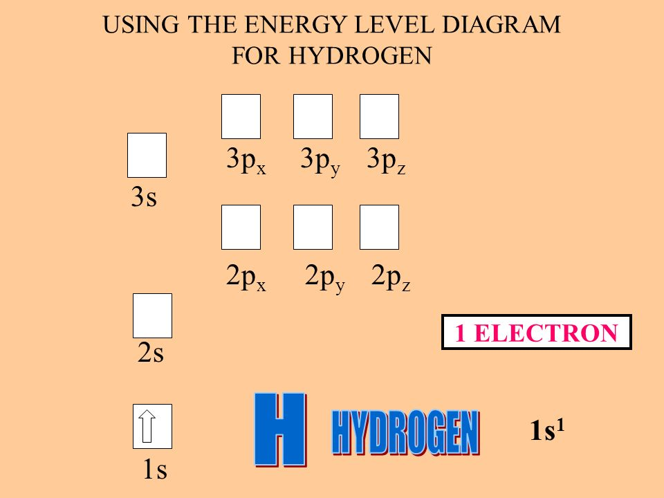 USING THE ENERGY LEVEL DIAGRAM FOR HYDROGEN 3p x 3p y 3p z 3s 2p x 2p y 2p z 2s 1s 1 1s 1 ELECTRON