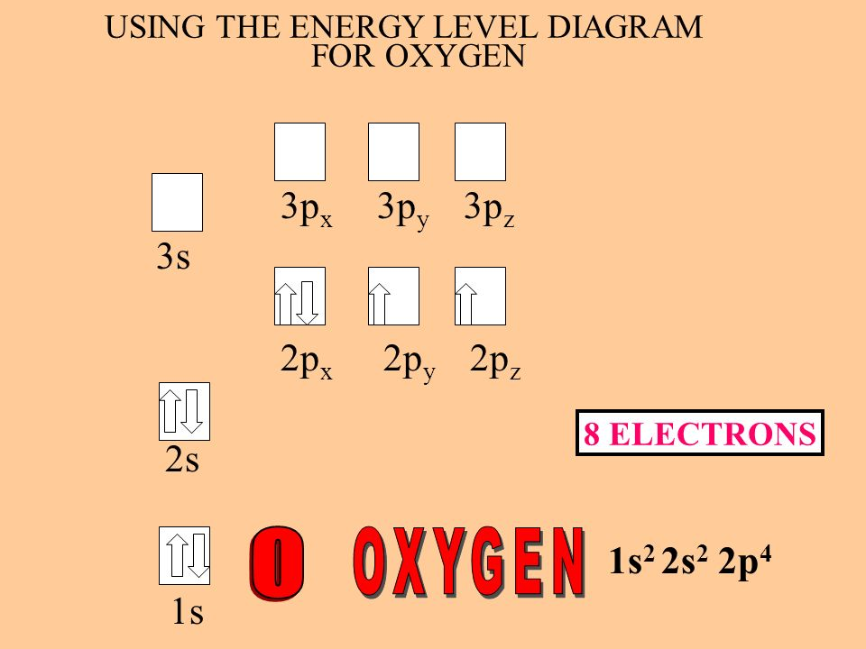 FOR OXYGEN USING THE ENERGY LEVEL DIAGRAM 3p x 3p y 3p z 3s 2p x 2p y 2p z 2s 1s 2 2s 2 2p 4 1s 8 ELECTRONS