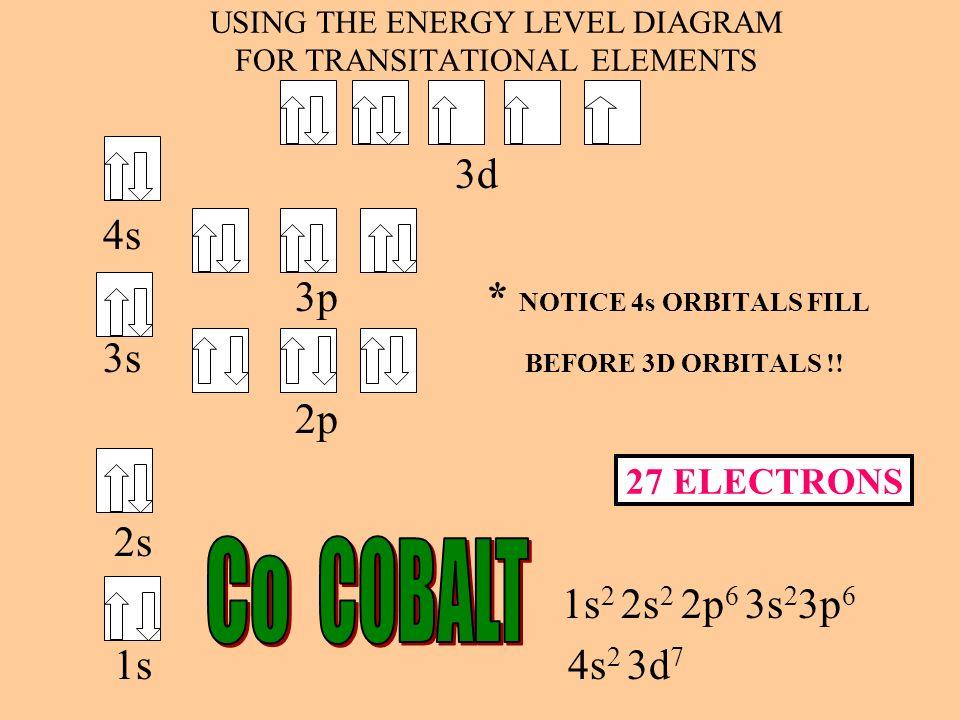 USING THE ENERGY LEVEL DIAGRAM FOR TRANSITATIONAL ELEMENTS 3d 4s 3p * NOTICE 4s ORBITALS FILL 3s BEFORE 3D ORBITALS !! 2p 2s 1s 2 2s 2 2p 6 3s 2 3p 6