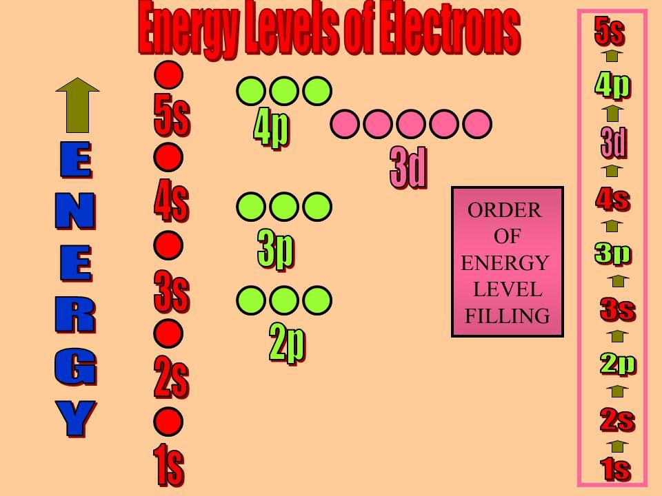 ORDER OF ENERGY LEVEL FILLING
