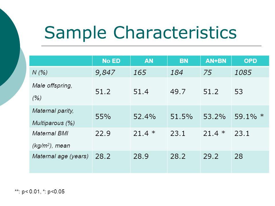 Sample Characteristics No EDANBNAN+BNOPD N (%) 9,847165184751085 Male offspring, (%) 51.251.449.751.253 Maternal parity, Multiparous (%) 55%52.4%51.5%