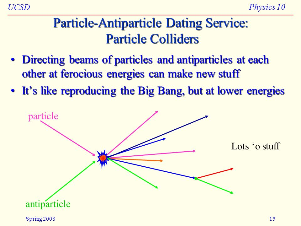 UCSD Physics 10 Spring 200815 Particle-Antiparticle Dating Service: Particle Colliders Directing beams of particles and antiparticles at each other at