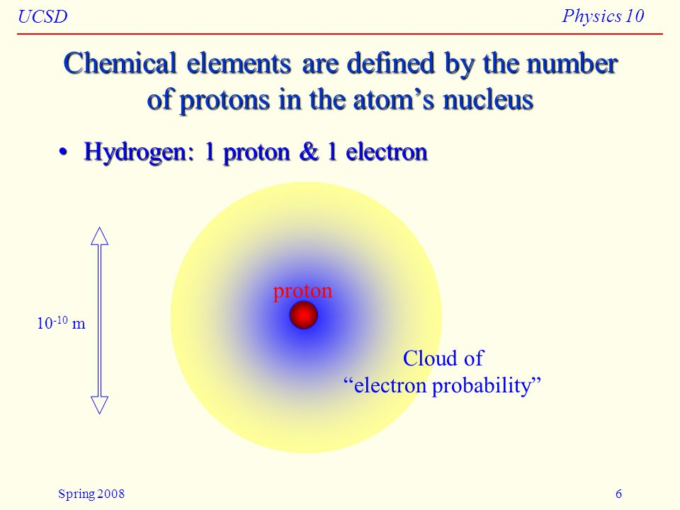 UCSD Physics 10 Spring 20087 Carbon has 6 protons Nucleus: 6 protons 6 or 7 neutrons Cloud of 6 electrons note: scale is wrong (nucleus greatly exaggerated)