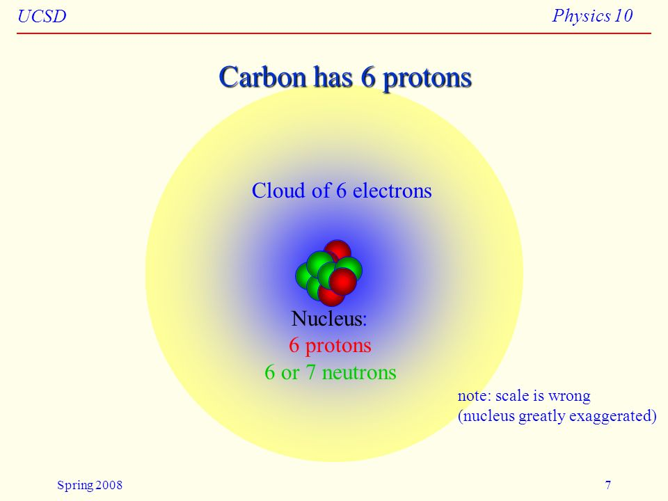 UCSD Physics 10 Spring 20087 Carbon has 6 protons Nucleus: 6 protons 6 or 7 neutrons Cloud of 6 electrons note: scale is wrong (nucleus greatly exagge