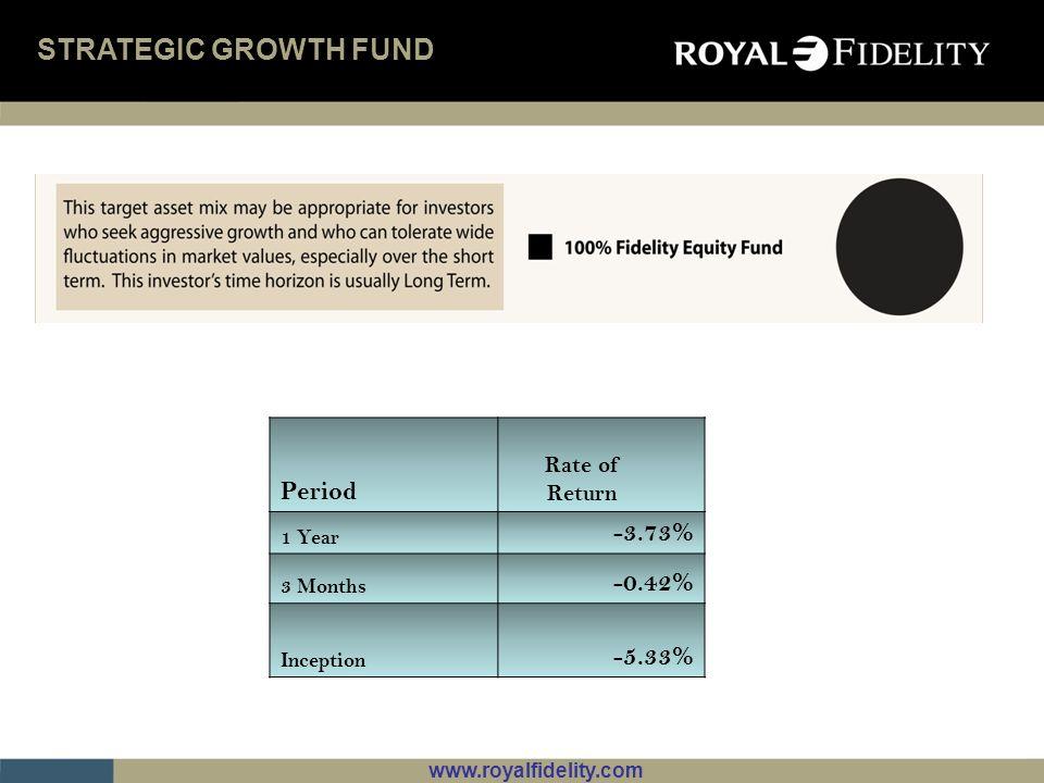 www.royalfidelity.com STRATEGIC GROWTH FUND Period Rate of Return 1 Year -3.73% 3 Months -0.42% Inception -5.33%