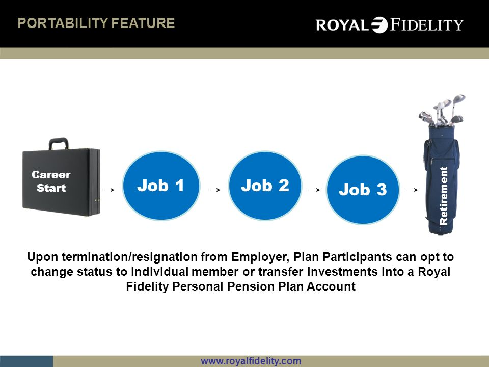 www.royalfidelity.com FLEXIBLE INVESTMENT OPTIONS The Plan allows Participants to choose one or a combination of the following funds for investment of the employee, employer and voluntary contributions.