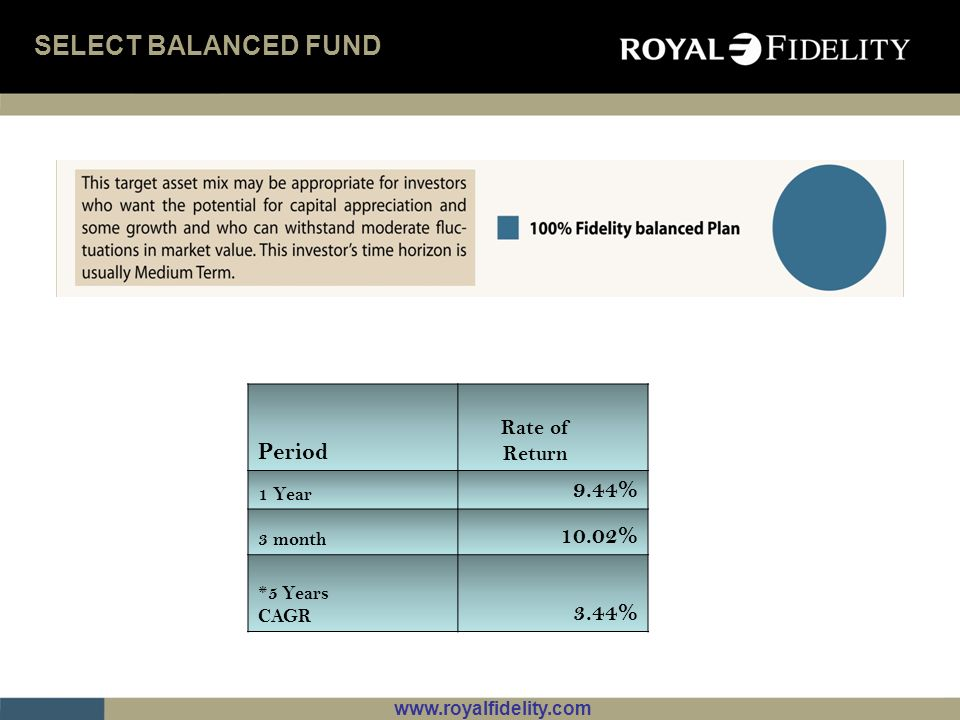 www.royalfidelity.com PREMIUM INCOME FUND Period Rate of Return 1 Year 4.63% 3 Months 0.6% Inception 6.68%