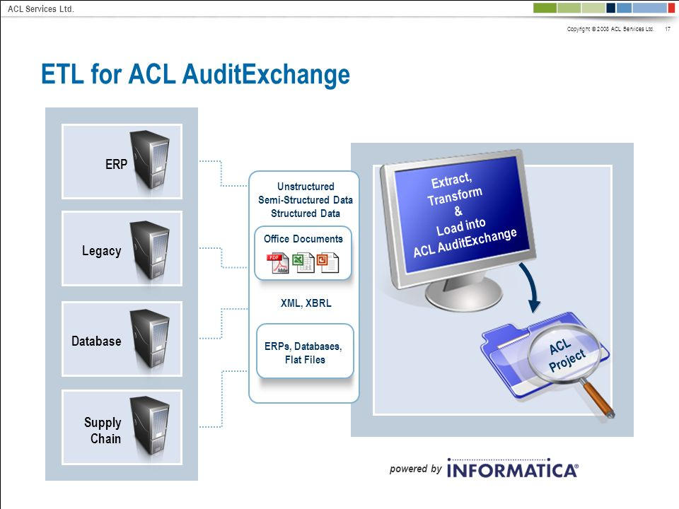 Copyright © 2008 ACL Services Ltd. 17 ACL Services Ltd. ACL Project ETL for ACL AuditExchange powered by ERPLegacyDatabase Supply Chain Extract, Trans