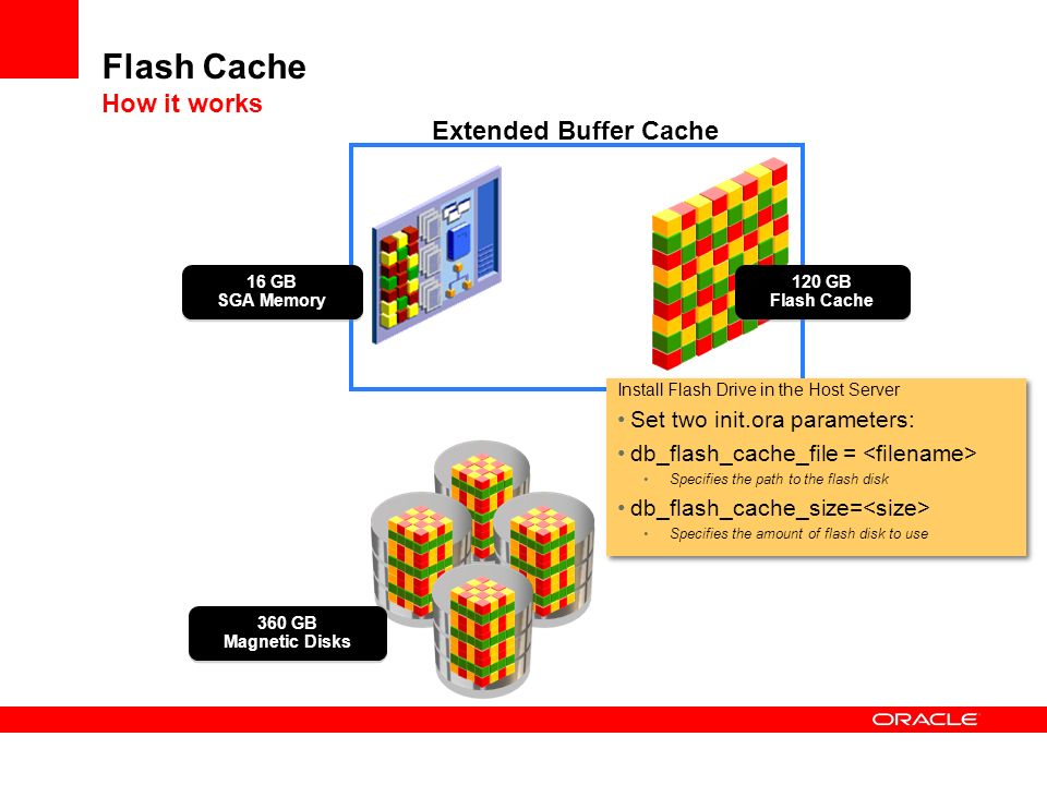 Flash Cache How it works 120 GB Flash Cache 16 GB SGA Memory 360 GB Magnetic Disks Install Flash Drive in the Host Server Set two init.ora parameters: