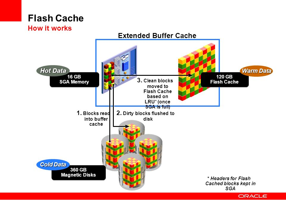 Flash Cache How it works Extended Buffer Cache 120 GB Flash Cache 16 GB SGA Memory Hot Data Warm Data 1. Blocks read into buffer cache 3. Clean blocks