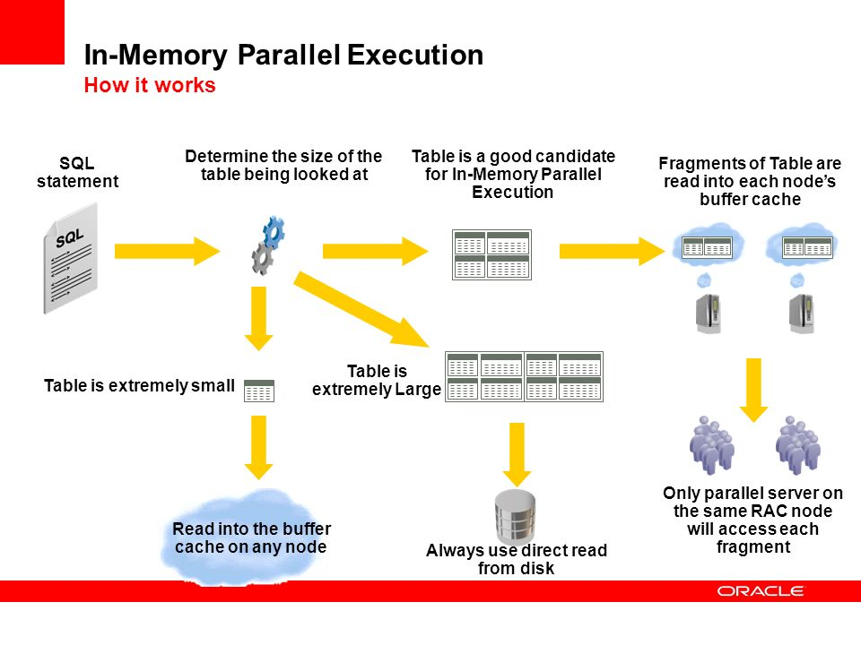 In-Memory Parallel Execution How it works SQL statement Determine the size of the table being looked at Read into the buffer cache on any node Table i
