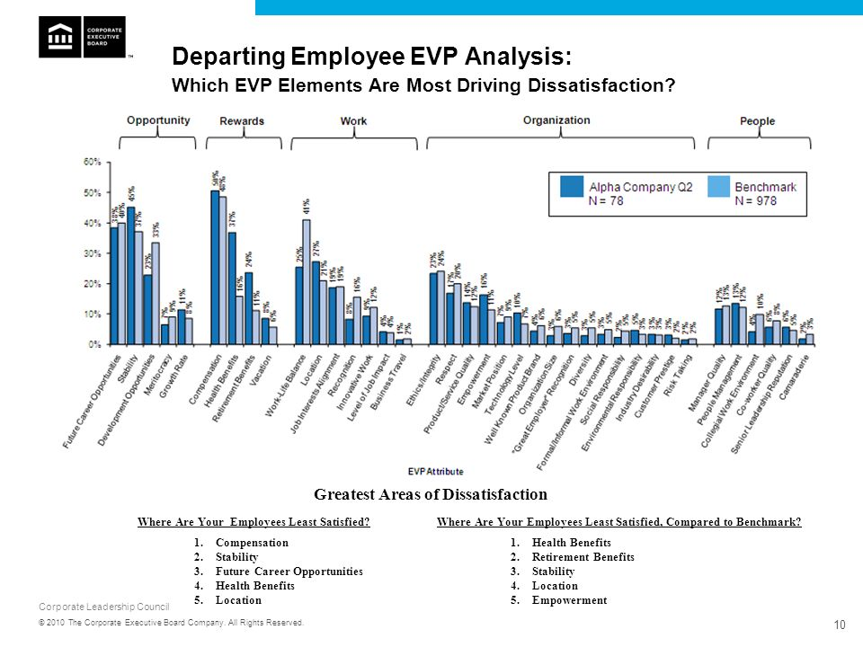 Corporate Leadership Council 10 © 2010 The Corporate Executive Board Company. All Rights Reserved. Departing Employee EVP Analysis: Which EVP Elements