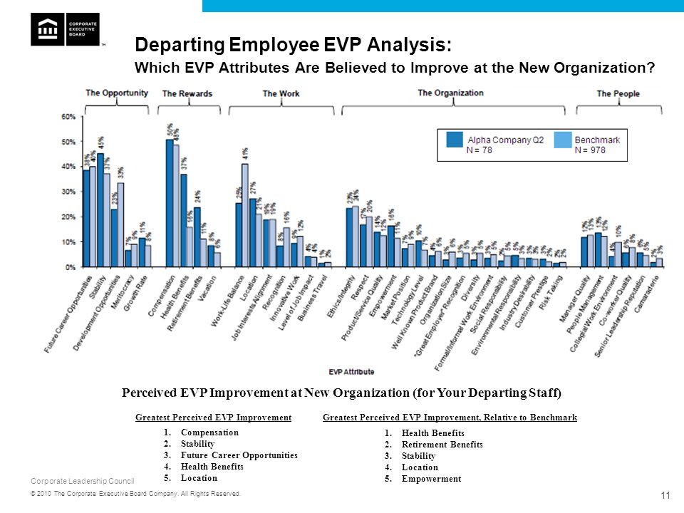 Corporate Leadership Council 11 © 2010 The Corporate Executive Board Company. All Rights Reserved. Departing Employee EVP Analysis: Which EVP Attribut