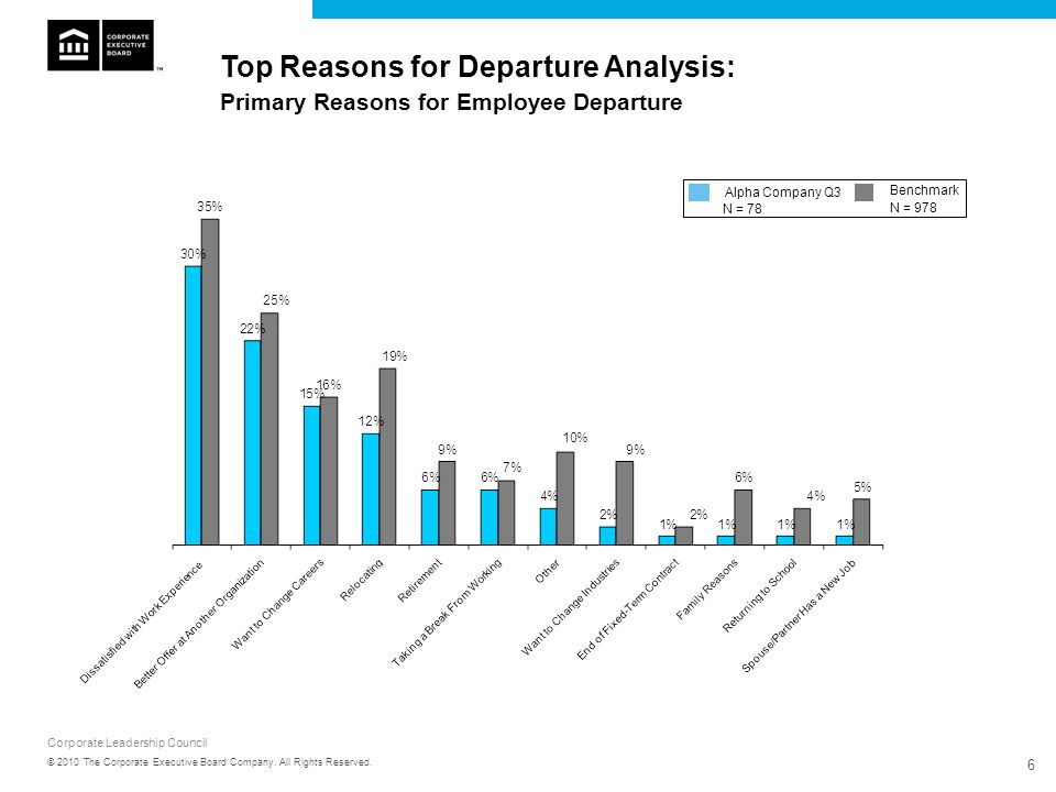 Corporate Leadership Council 6 © 2010 The Corporate Executive Board Company. All Rights Reserved. Top Reasons for Departure Analysis: Primary Reasons