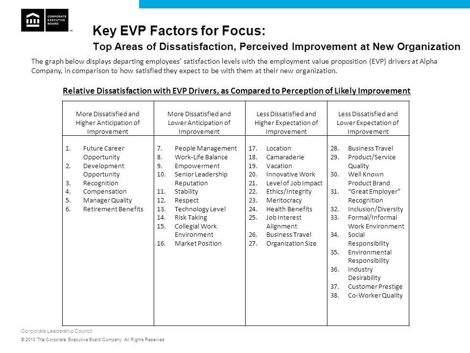 Corporate Leadership Council Relative Dissatisfaction with EVP Drivers, as Compared to Perception of Likely Improvement Key EVP Factors for Focus: Top
