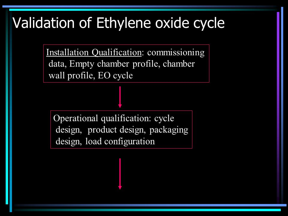 Validation of Ethylene oxide cycle Installation Qualification: commissioning data, Empty chamber profile, chamber wall profile, EO cycle Operational q