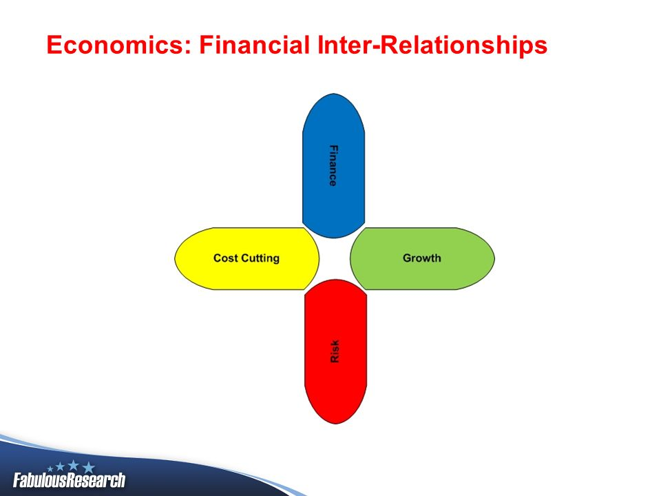 Economics: Financial Inter-Relationships