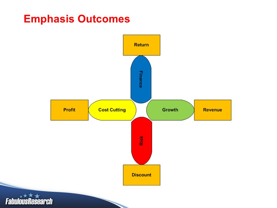 Emphasis Outcomes