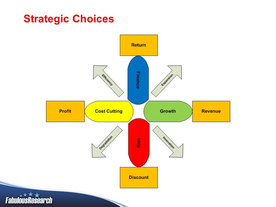 Strategic Choices