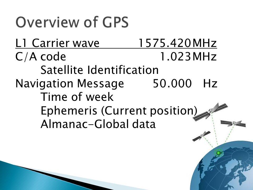 L1 Carrier wave 1575.420MHz C/A code 1.023MHz Satellite Identification Navigation Message 50.000 Hz Time of week Ephemeris (Current position) Almanac-Global data