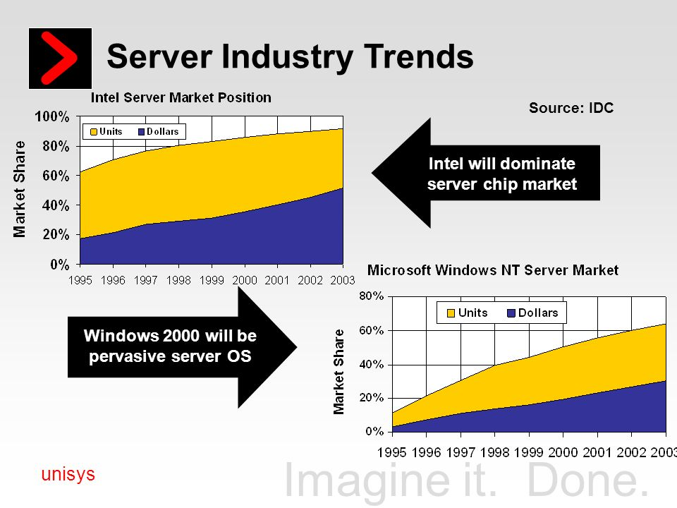 Imagine it. Done. unisys Server Industry Trends Source: IDC Intel will dominate server chip market Windows 2000 will be pervasive server OS