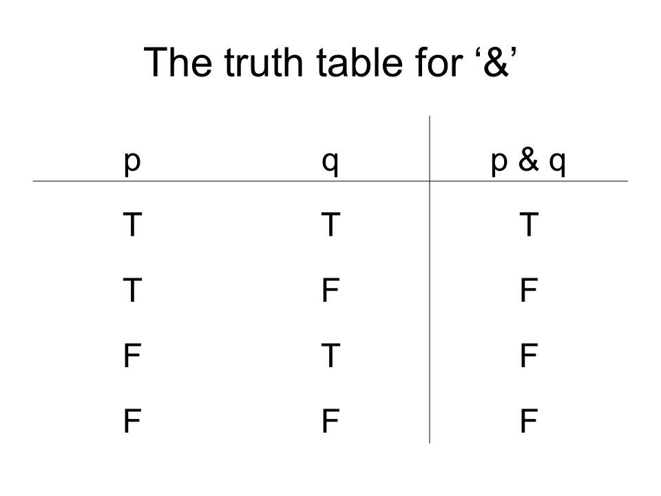 The truth table for & pqp & q TTT TFF FTF FFF